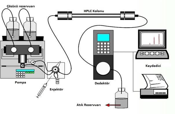 hplc-ve-ilac-sanayinde-uygulamalari-3