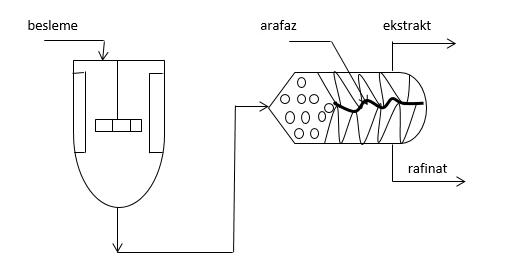 ayirma-prosesleri-ekstraksiyon-1