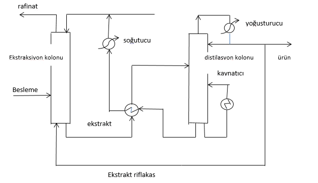 ayirma-prosesleri-ekstraksiyon-2