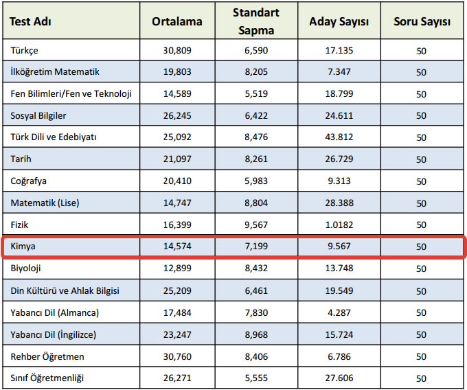 kpss-oabt-2015-kimya-ortalamalari-1