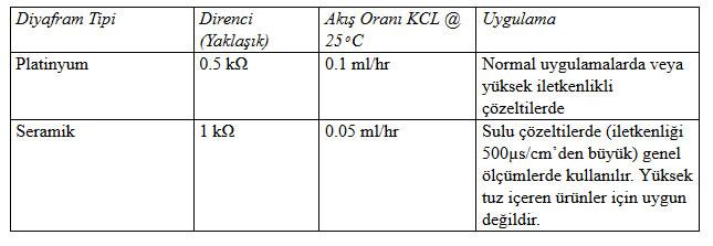 ph metre nedir 2 - pH Metre nedir?