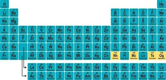 yeni elementlere surpriz isimler - Yeni elementlere sürpriz isimler