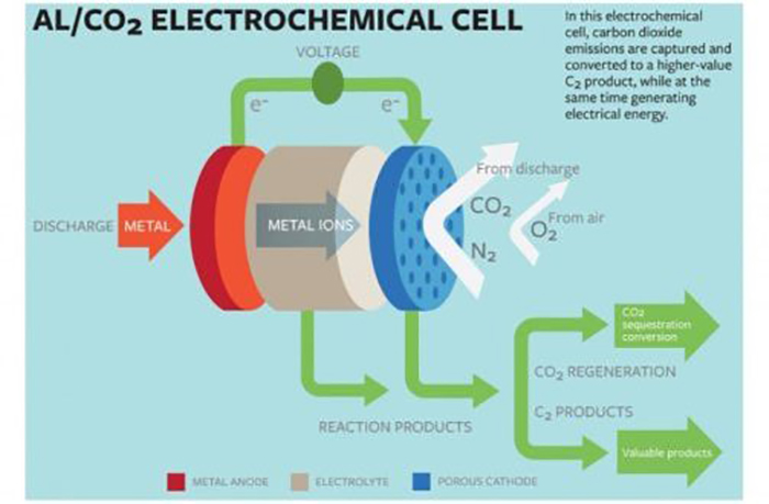 karbondioksitten-elektrik-ureten-duzenek-yapildi