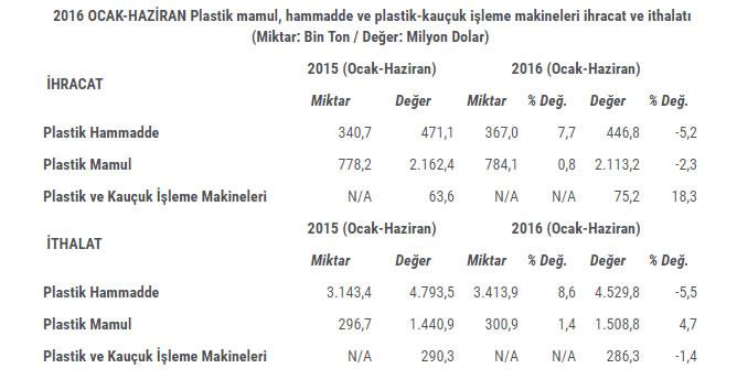 plastik-mamullerde-dis-ticaret-fazlasi-604-milyon-dolar-oldu-1