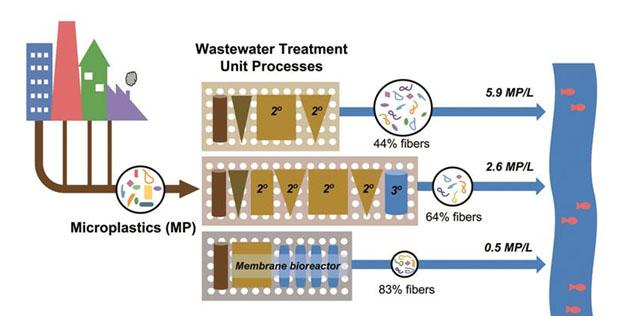 mikroplastiklerin-atik-su-prosesinden-ayrilmasi
