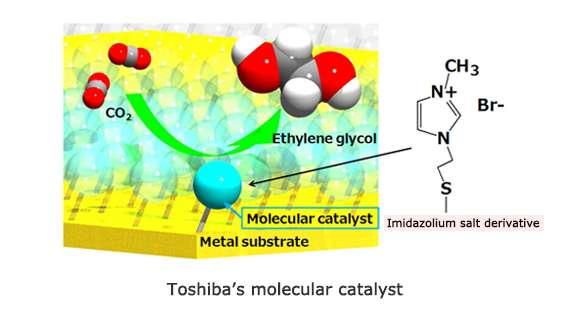 toshiba-nin-fotoelektrokimyasal-sistemiyle-co2-etilen-glikol-donusumu-yuzde-0-48-verimlilikle-gerceklestirildi