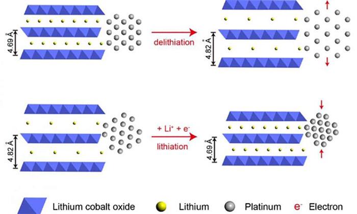 platinyum-katalizorleri-kucuk-parcalar-halinde-sikistirmak-performansi-cok-daha-fazla-yuksek-hale-getiriyor