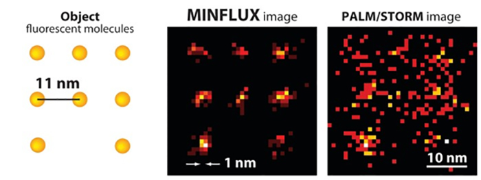 arastirmacilar super cozunurluk mikroskopisini bir ust seviyeye tasiyor - Araştırmacılar, Süper Çözünürlük Mikroskopisini Bir Üst Seviyeye Taşıyor