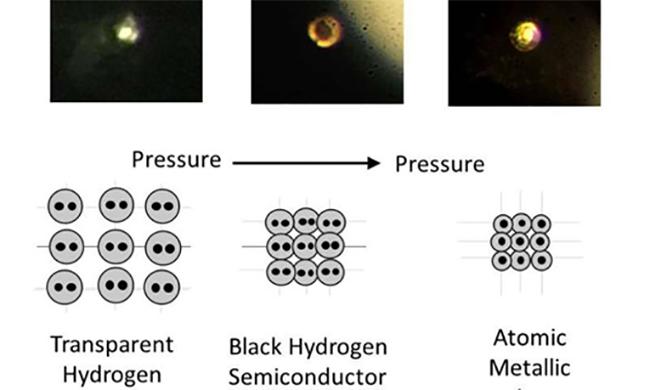 bir zamanlar teori olan metal hidrojen gercek oldu 1 - Bir Zamanlar Teori Olan Metal Hidrojen Gerçek Oldu