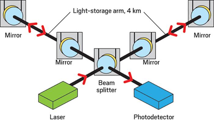ozellestirilmis kaplamalar yercekimi dalgalarini tespit ediyor 2 - Özelleştirilmiş Kaplamalar, Yerçekimi Dalgalarını Tespit Ediyor