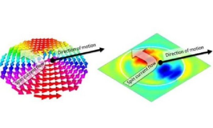 nano olcekli bukulme ile bilgi depolama - Nano Ölçekli Bükülme İle Bilgi Depolama