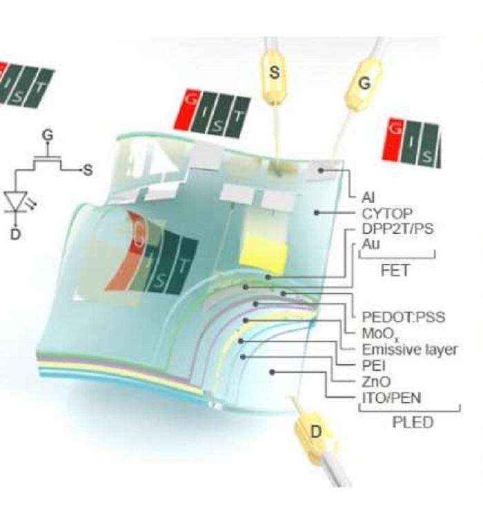 organik elektronikler donusturucu vasitasiyla prizden gelen gucu kullanabilecek - Organik elektronikler dönüştürücü vasıtasıyla prizden gelen gücü kullanabilecek