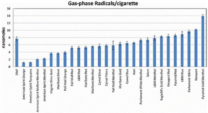 sigara dumanindaki serbest radikallerin zarar verici etkisinin potansiyeli nasil olculur - Sigara Dumanındaki Serbest Radikallerin Zarar Verici Etkisinin Potansiyeli Nasıl Ölçülür?
