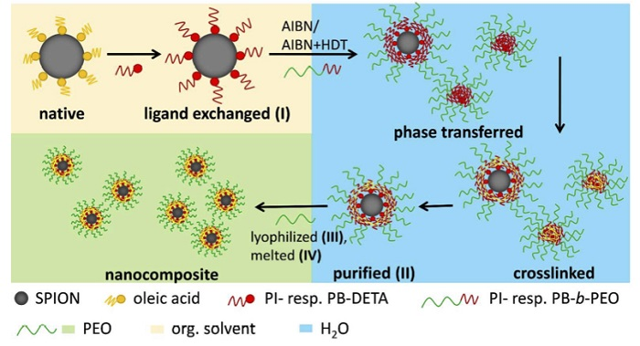 superparamanyetik nanokompozitler homojen mi oluyor - Süperparamanyetik Nanokompozitler Homojen mi Oluyor?