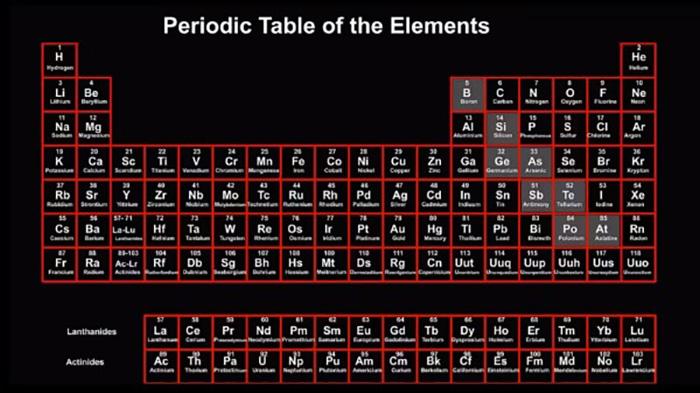 İnteraktif Yeni Periyodik Tablo ile Kimya Daha da İlginçleşti