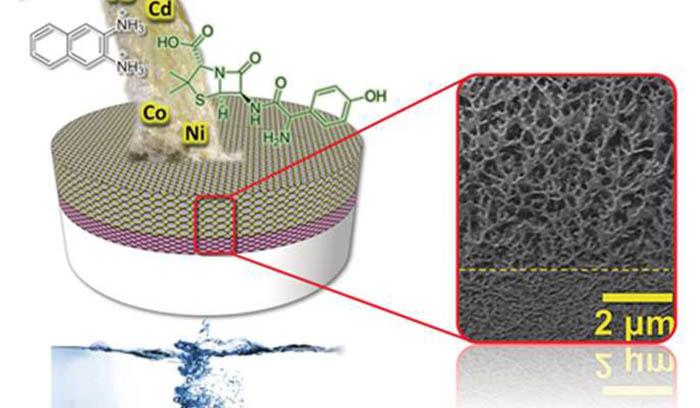 nanopartikul-turlerini-filtreleyen-su-bazli-geri-donusumlu-membran