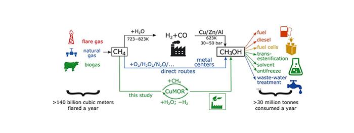Petrol Sahalarında Karbon Emisyonu Azaltılabilir