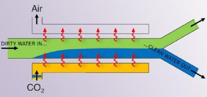 Yeni Buluş Daha Temiz Suyu Daha az Enerjiyle Filtreye İhtiyaç Duymadan Üretiyor