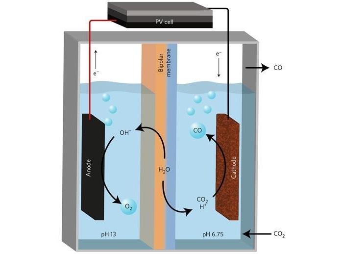 karbondioksiti yakita donusturen ucuz katalizor - Karbondioksiti Yakıta Dönüştüren Ucuz Katalizör