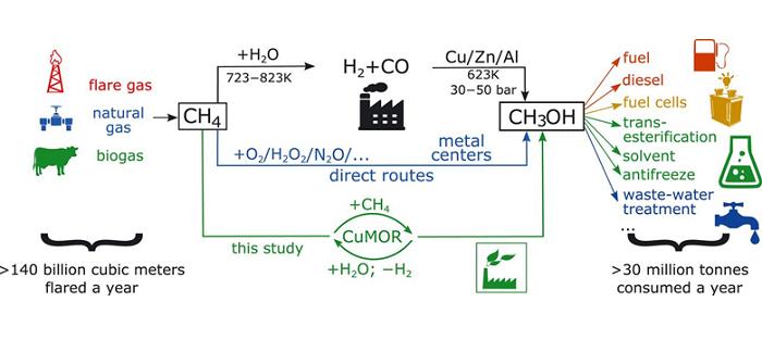 metanol katalizoru petrol alaninda ise yarayabilir 1 - Metanol Katalizörü Petrol Alanında İşe Yarayabilir