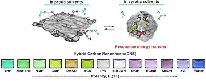 muhendisler sekil ve renk degistirebilen karbon nanoyapi urettiler - Mühendisler, Şekil ve Renk Değiştirebilen Karbon Nanoyapı Ürettiler!
