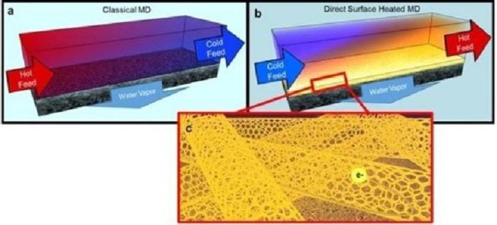 Yeni Teknoloji Membran Distilasyonu ile Atık Tuzlu Sulardan Tuz Arındırma Prosesi
