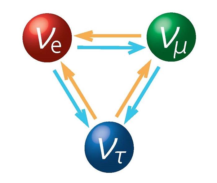 Atom Altı Dünyada Parçacıklar Farklı Kimlikler Arasında Geçiş Yapabiliyorlar
