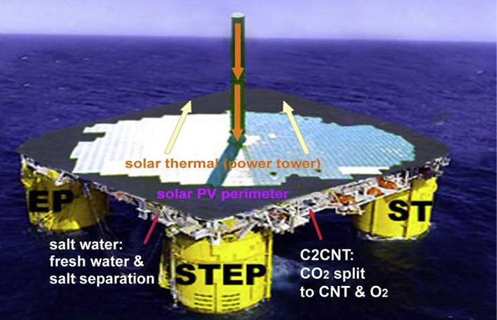 co2 emisyonunu temizlemenin bir baska yolu - CO2 Emisyonunu Temizlemenin Bir Başka Yolu