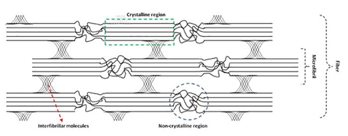 Nanoselüloz