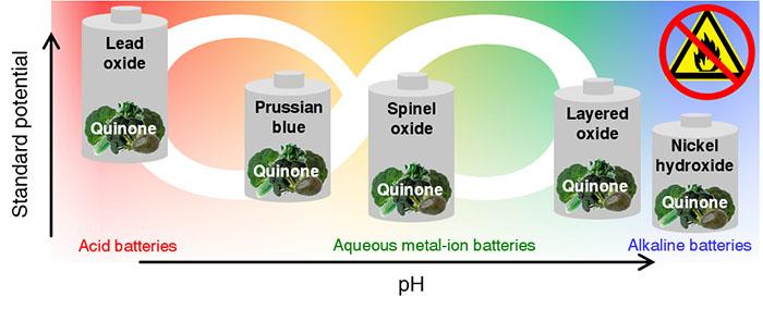 organik ucuz malzeme guvenli pillere daha uzun omur saglar - Organik Ucuz Malzeme, Güvenli Pillere Daha Uzun Ömür Sağlar