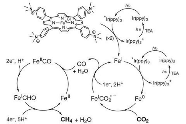 Demir Katalizörü ile Güneş Işığı Karbondioksidi Metana Dönüştürüyor