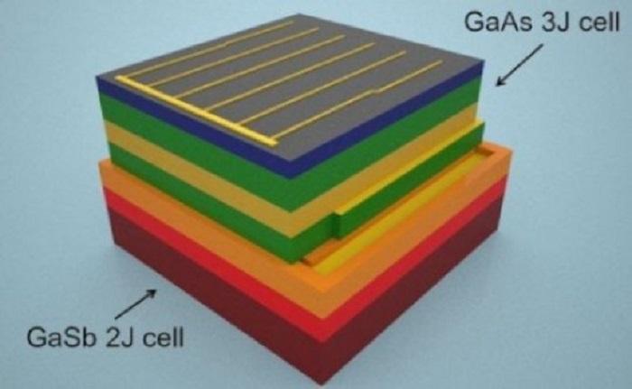 gunes spektrumundaki neredeyse tum enerjiyi yakalayan gunes pili tasarlandi - Güneş Spektrumundaki Neredeyse Tüm Enerjiyi Yakalayan Güneş Pili Tasarlandı