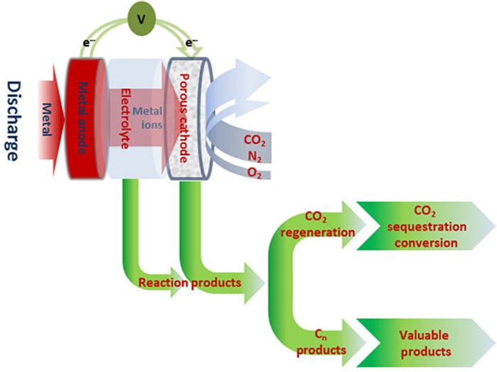Karbondioksitten Elektrik ve Kimyasal Üreten Elektrokimyasal Hücre