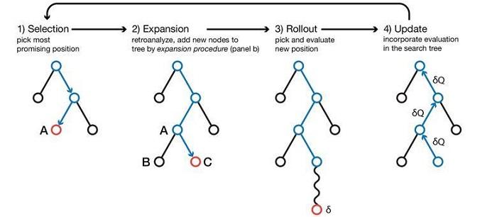 Google'ın AlphaGo'sundan Modellenen Algoritma, Kimyagerleri Kendi Oyunlarından Ediyor