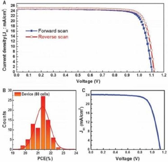 Perovskit Güneş Pilleri Rekor Kırıyor
