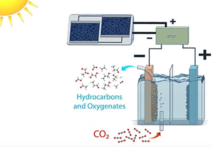 bilim insanlari gunes enerjisiyle karbondioksiti etanole donusturuyor 1 - Bilim İnsanları Güneş Enerjisiyle, Karbondioksiti Etanole Dönüştürüyor