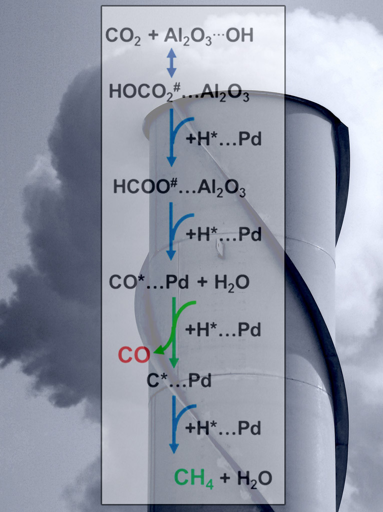 Bilim İnsanları Sera Gazını Katalizleyerek, Yakıta ya da Hammaddeye Nasıl Çevrilebileceğini Gösterdi
