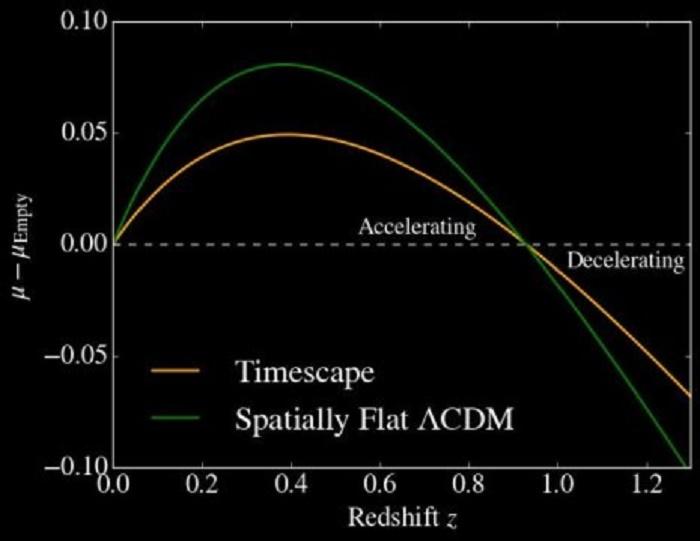 karanlik enerji tartismalari yeniden duzenleniyor - Karanlık Enerji Tartışmaları Yeniden Düzenleniyor